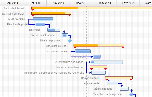 Diagramme de gantt en ligne suivez lavancement de vos projets diagramme de gantt ccuart Choice Image
